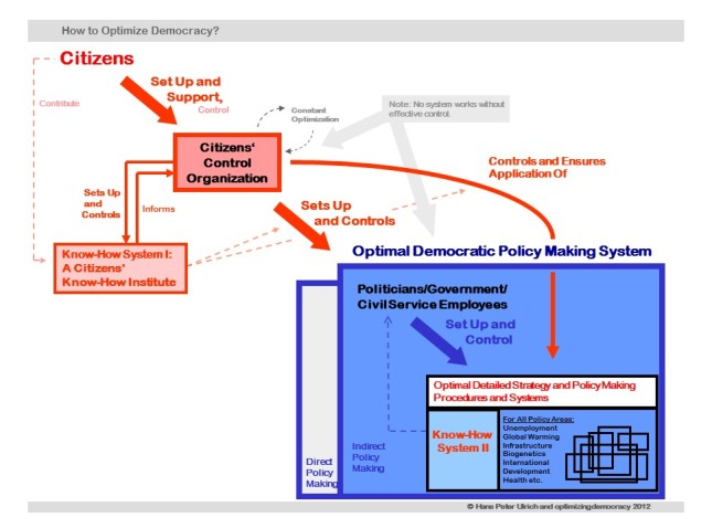 The Model     How to optimize democracy    copy